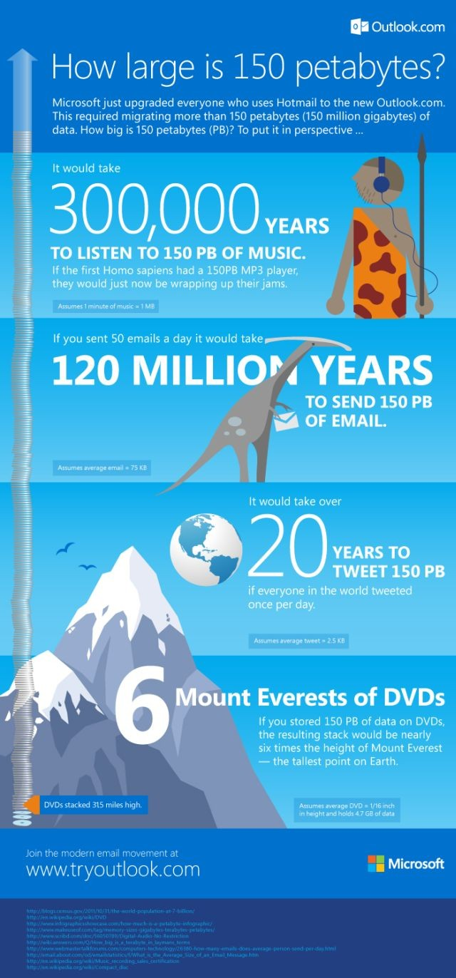 Hotmail infographic